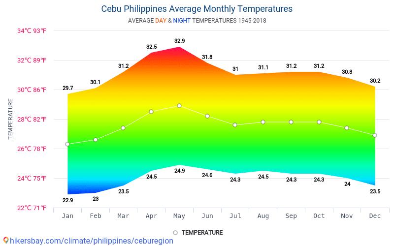Average Night Temperature Room
