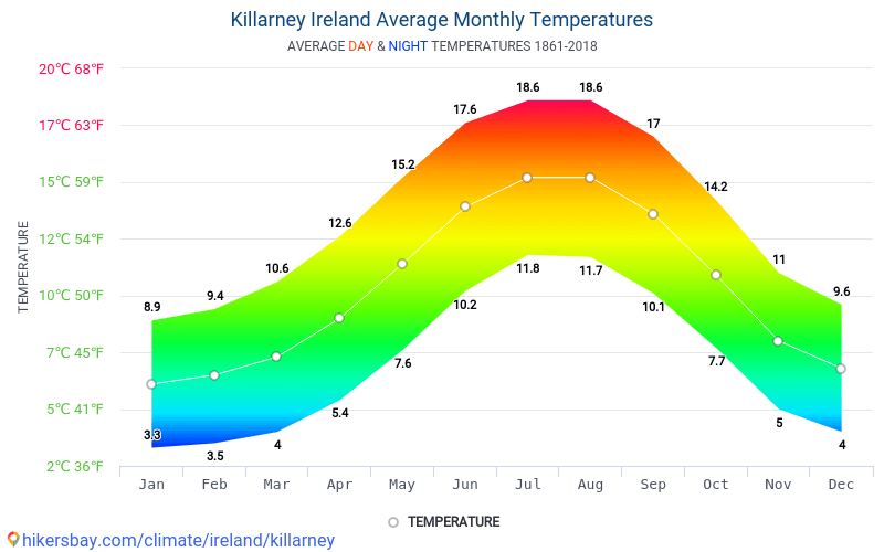 Average Monthly Temperatures Day And Night In Killarney Ireland Climate Model Of Temperature Was Created On The Basis Of Data From Years 1861 2018