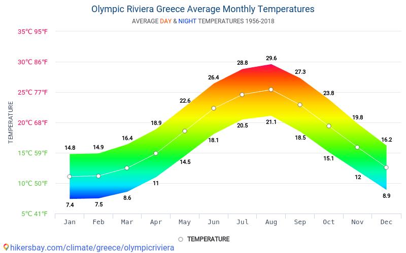 Wetter Olympische Riviera