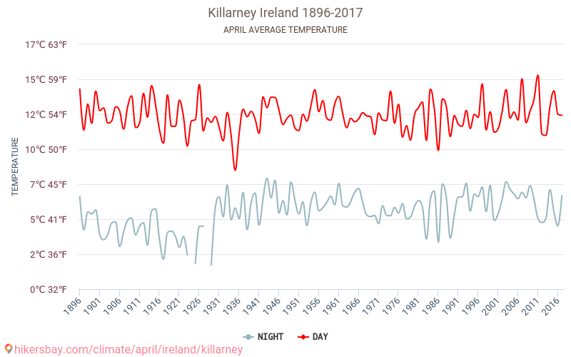 Average Temperature In Killarney Over The Years Average Weather In April