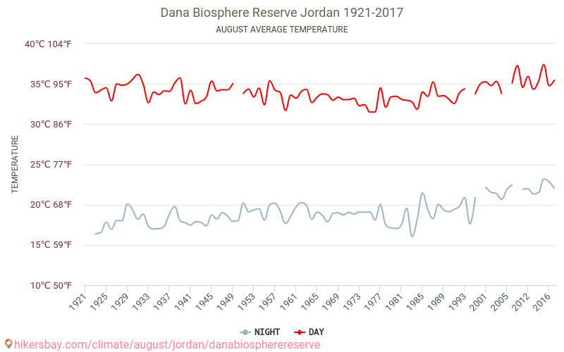 Dana Biosphere Reserve Weather in August in Dana Biosphere