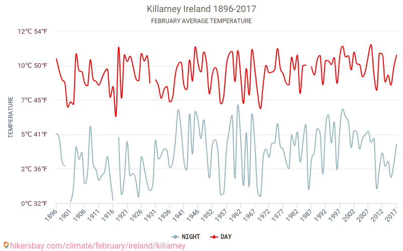 Average Temperature In Killarney Over The Years Average Weather In February