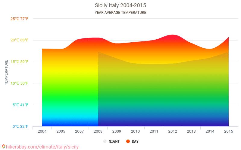 temperatur sicilien april