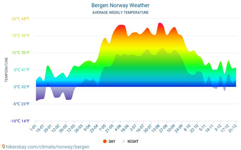 Bergen Noorwegen Weer 2019 Klimaat En Weer In Bergen De Beste Tijd