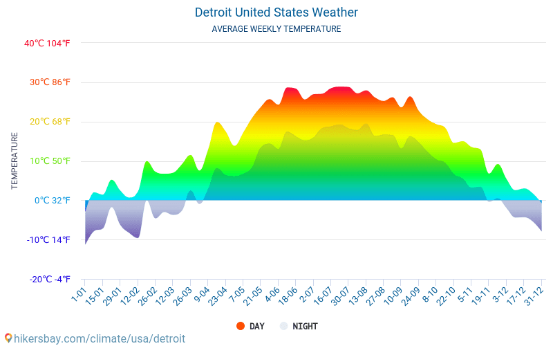 Detroit Average Monthly Temperatures And Weather 2017 2019 Temperature In Over The