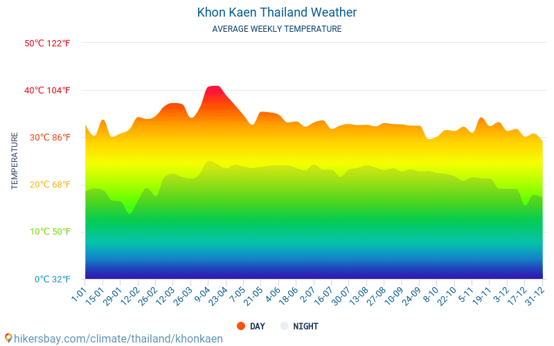 Khon Kaen Thailand weather 2019 Climate and weather in Khon