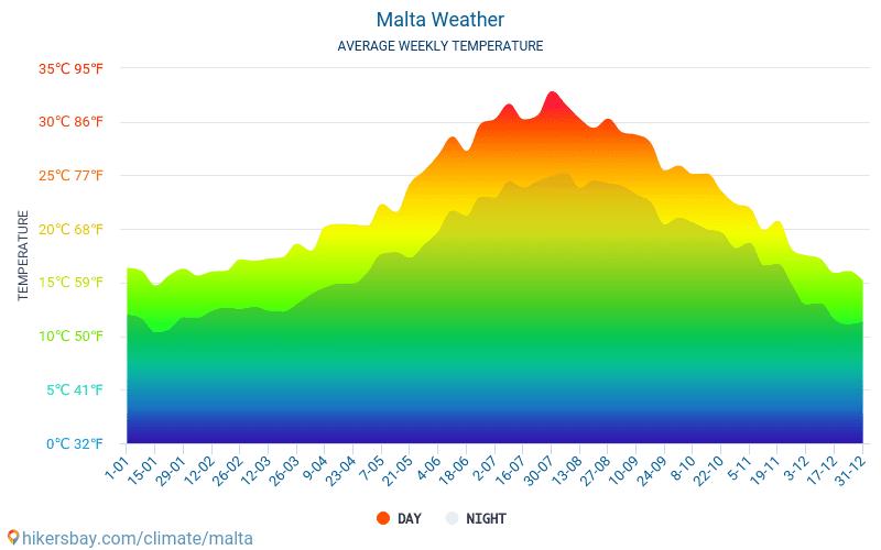Malta Facebook Malta Twitter Malta Average Monthly Temperatures And Weather 2015 2019 Average Temperature In Malta Over The