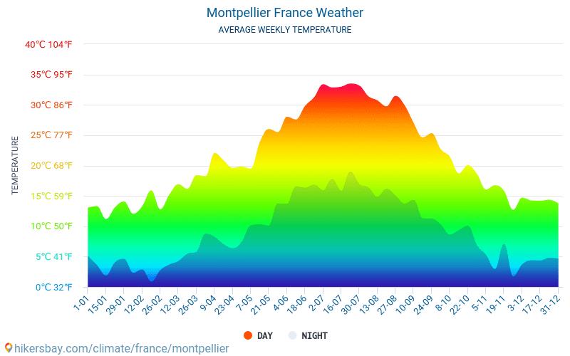 temperatuur frankrijk juli