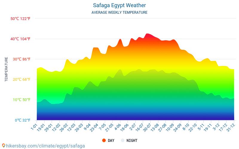 Wetter Safaga