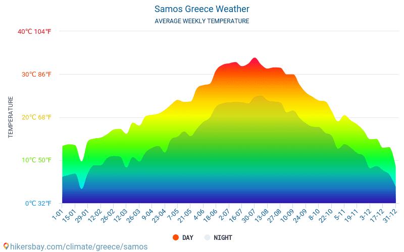 Wetter Samos