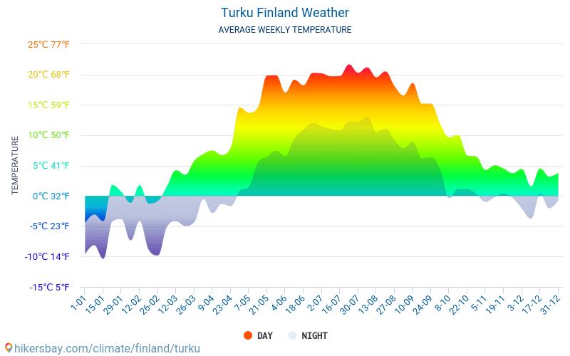 Turku Finlandia Tempo 2018 Clima e Meteo a Turku - Il miglior tempo e meteo per viaggiare a ...