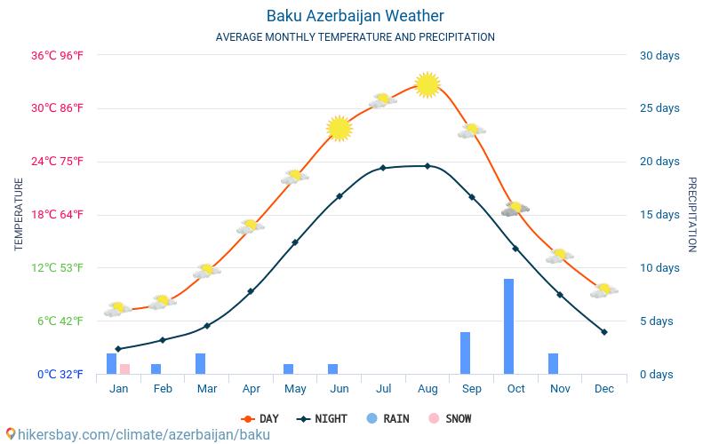 Wetter Baku
