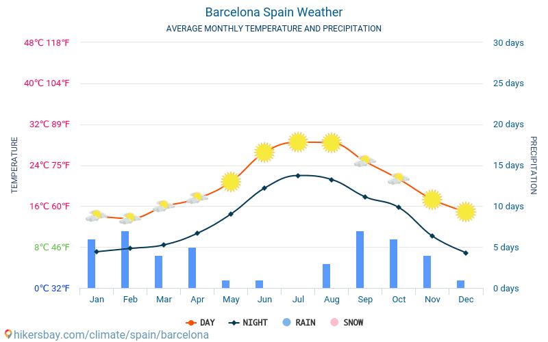 vejret barcelona november