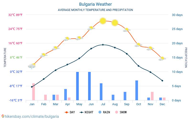 flugtickets nach bulgarien
