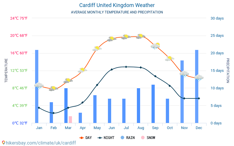 Cardiff Average Monthly Temperatures And Weather 2015 2019 Average Temperature In Cardiff Over The
