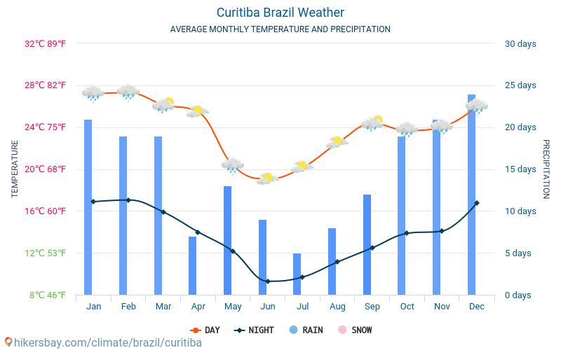 vejret brasilien