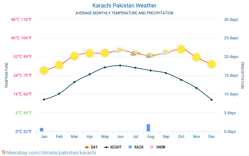 Karachi Pakistan weather 2019 Climate and weather in Karachi - The