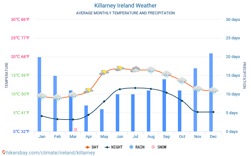 Killarney Average Monthly Temperatures And Weather 2015 2019 Average Temperature In Killarney Over The