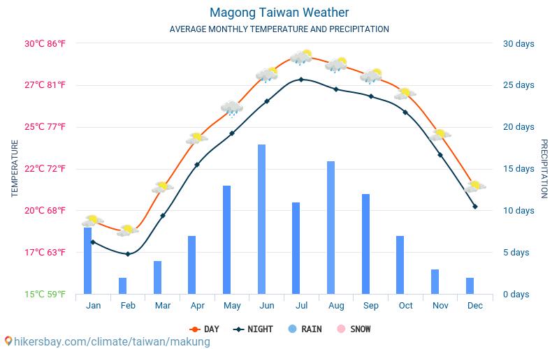 Taiwan Wetter