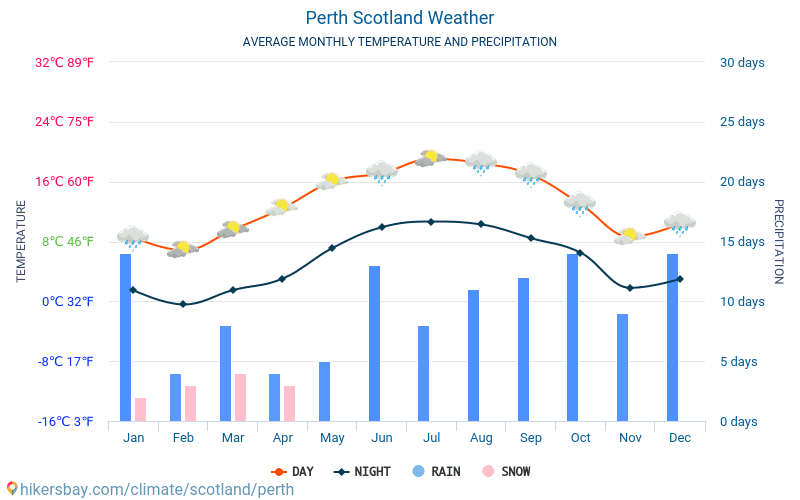 Väder Perth