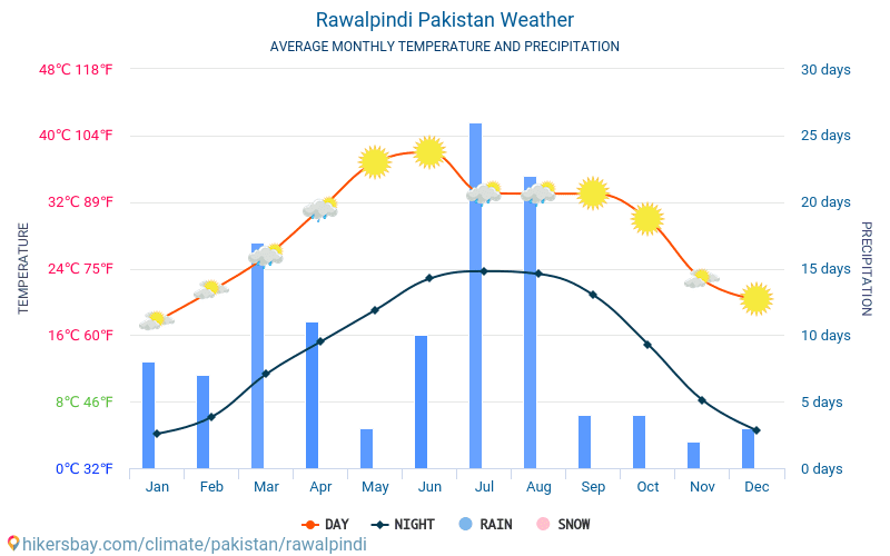 Rawalpindi Pakistan weather 2019 Climate and weather in Rawalpindi