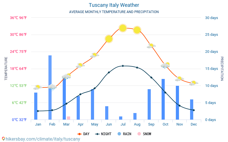tuscany italy weather