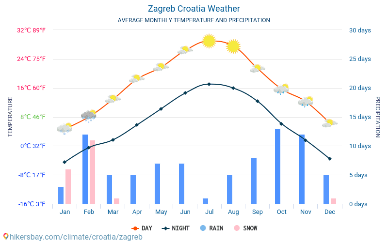 Zagreb Croatia Weather 2019 Climate And Weather In Zagreb