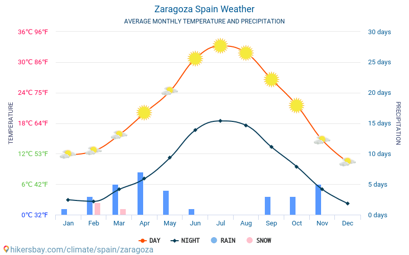 Spain Zaragoza Facebook Spain Zaragoza Twitter Zaragoza Average Monthly Temperatures And Weather 2015 2019 Average Temperature In Zaragoza Over The