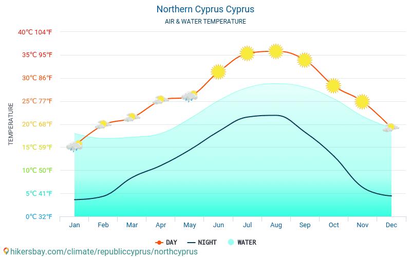 Nordcypern Cypern Väder 2019 Klimat Och Väder I Nordcypern Bästa