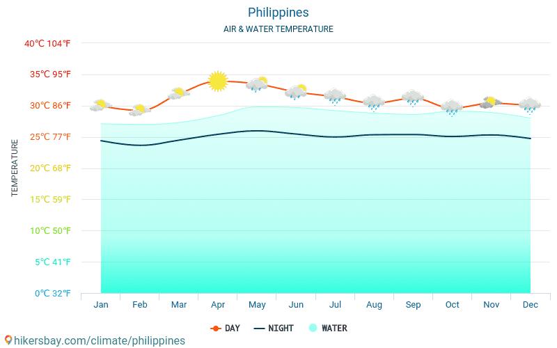 vejret filippinerne