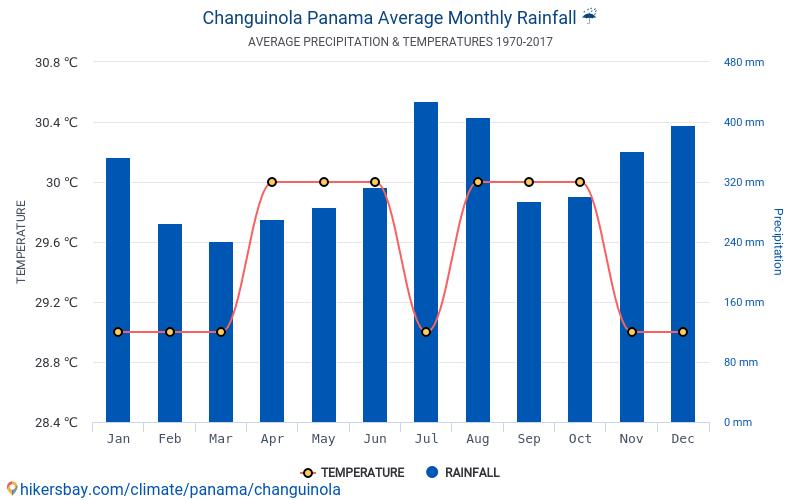 Changuinola - Mēneša vidējā temperatūra un laika 1970 - 2017 Vidējā temperatūra ir Changuinola pa gadiem. Vidējais laika Changuinola, Panama.