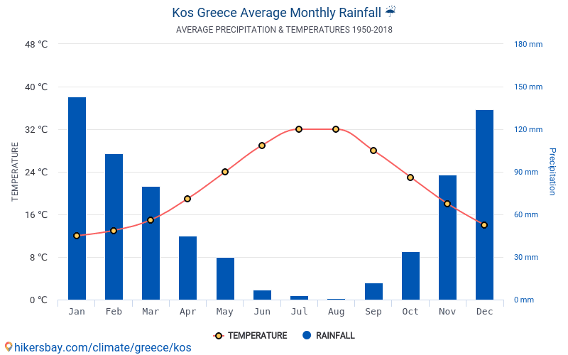 Kos - Average Monthly temperatures and weather 1950 - 2018 Average temperature in Kos over the years. Average Weather in Kos, Greece.