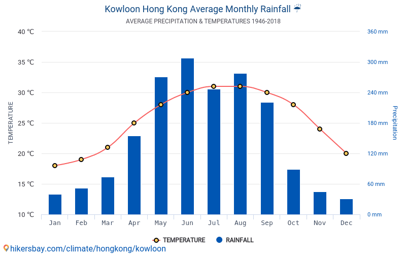 Kowloon - Average Monthly temperatures and weather 1946 - 2018 Average temperature in Kowloon over the years. Average Weather in Kowloon, Hong Kong.