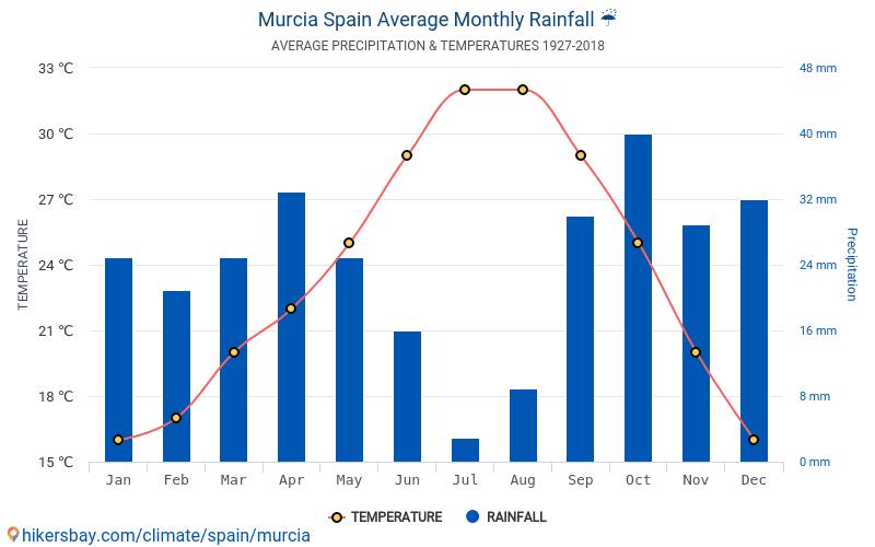 Murcia - Nhiệt độ trung bình hàng tháng và thời tiết 1927 - 2018 Nhiệt độ trung bình ở Murcia trong những năm qua. Thời tiết trung bình ở Murcia, Tây Ban Nha.