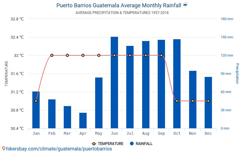 Puerto Barrios - Météo et températures moyennes mensuelles 1957 - 2018 Température moyenne en Puerto Barrios au fil des ans. Conditions météorologiques moyennes en Puerto Barrios, Guatemala.