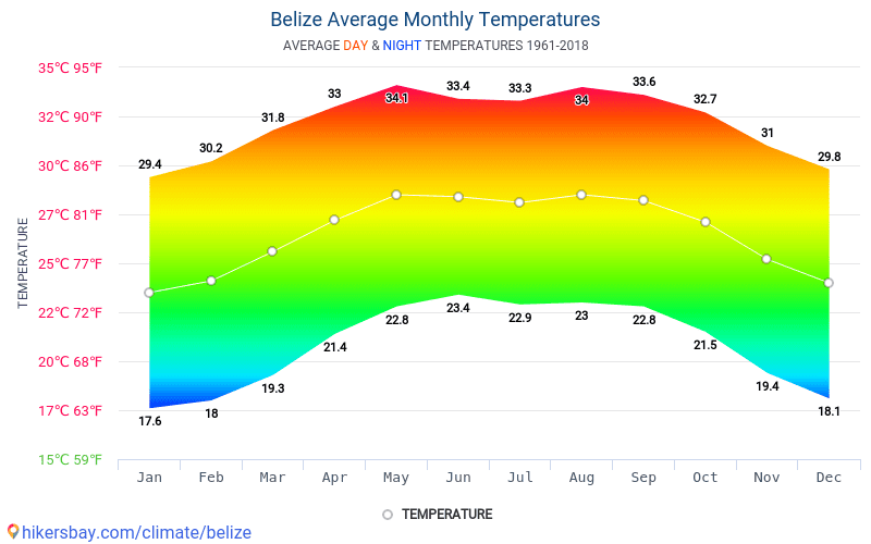 Belize - Average Monthly temperatures and weather 1961 - 2018 Average temperature in Belize over the years. Average Weather in Belize.