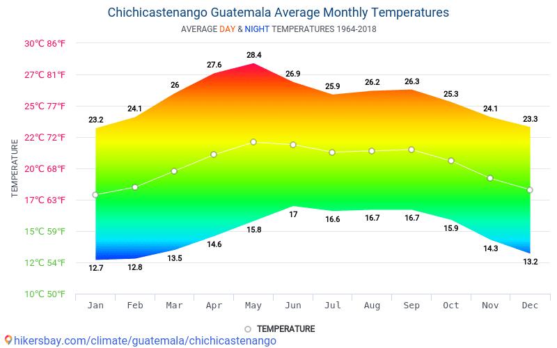 Chichicastenango - Gennemsnitlige månedlige temperatur og vejr 1964 - 2018 Gennemsnitstemperatur i Chichicastenango gennem årene. Gennemsnitlige vejr i Chichicastenango, Guatemala.