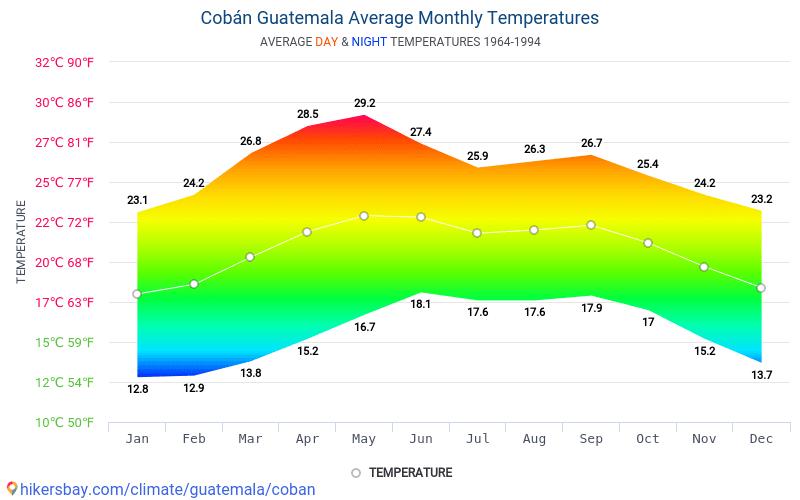 科萬 - 平均每月气温和天气 1964 - 1994 平均温度在 科萬 多年来。 科萬, 危地马拉 中的平均天气。