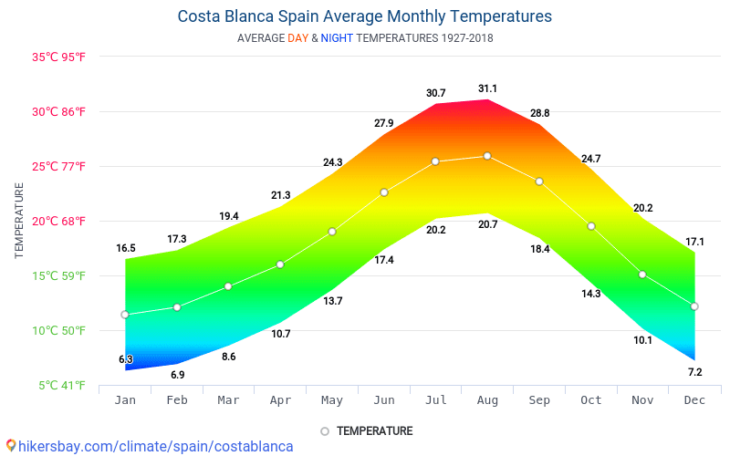 Costa Blanca - Average Monthly temperatures and weather 1927 - 2018 Average temperature in Costa Blanca over the years. Average Weather in Costa Blanca, Spain.