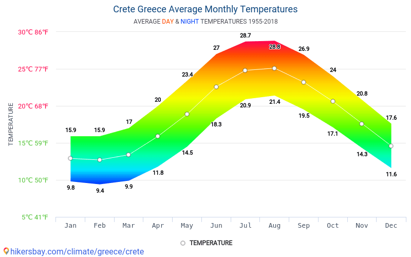 Crete - Average Monthly temperatures and weather 1955 - 2018 Average temperature in Crete over the years. Average Weather in Crete, Greece.