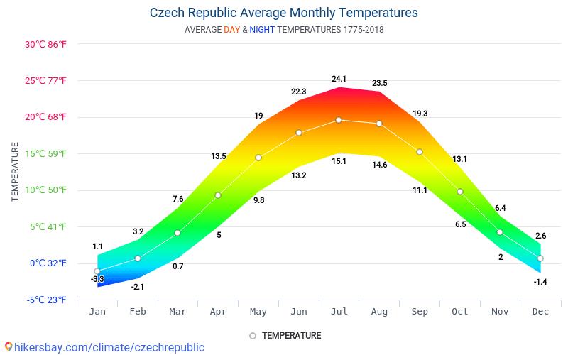 Czech Republic - Average Monthly temperatures and weather 1775 - 2018 Average temperature in Czech Republic over the years. Average Weather in Czech Republic.