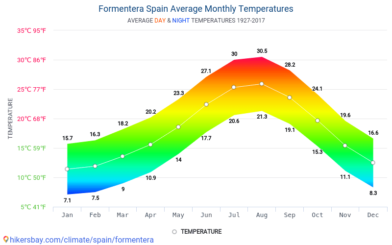 Форментера - Средните месечни температури и времето 1927 - 2017 Средната температура в Форментера през годините. Средно време в Форментера, Испания. hikersbay.com