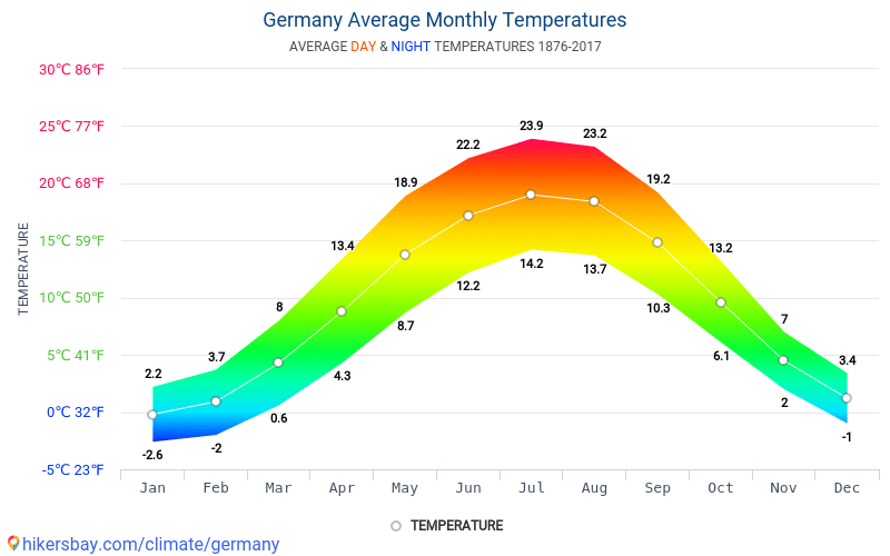 Germany - Average Monthly temperatures and weather 1876 - 2017 Average temperature in Germany over the years. Average Weather in Germany.