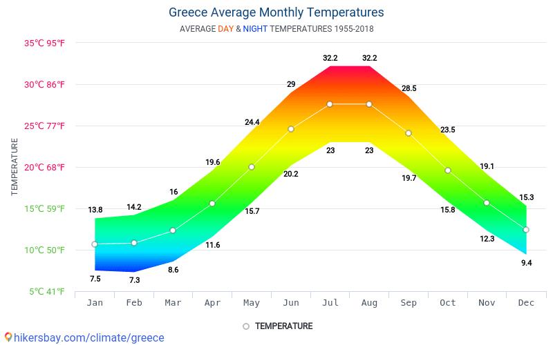 Griekenland - Gemiddelde maandelijkse temperaturen en weer 1955 - 2018 Gemiddelde temperatuur in de Griekenland door de jaren heen. Het gemiddelde weer in Griekenland.