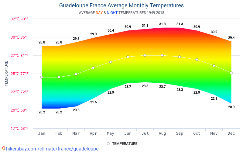 Guadeloupe - Average Monthly temperatures and weather 1949 - 2018 Average temperature in Guadeloupe over the years. Average Weather in Guadeloupe, France.