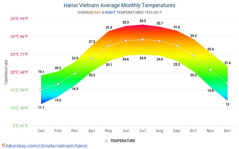Hanoi - Gjennomsnittlig månedlig temperaturen og været 1953 - 2017 Gjennomsnittstemperaturen i Hanoi gjennom årene. Gjennomsnittlige været i Hanoi, Vietnam. hikersbay.com