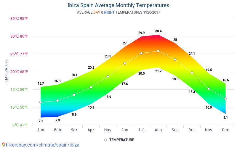 Ibiza - Keskimääräiset kuukausi lämpötilat ja sää 1920 - 2017 Keskilämpötila Ibiza vuoden aikana. Keskimääräinen Sää Ibiza, Espanja.