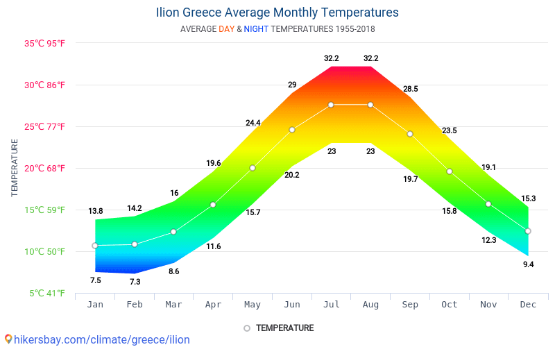 Ílion - Átlagos havi hőmérséklet és időjárás 1955 - 2018 Ílion Átlagos hőmérséklete az évek során. Átlagos Időjárás Ílion, Görögország.