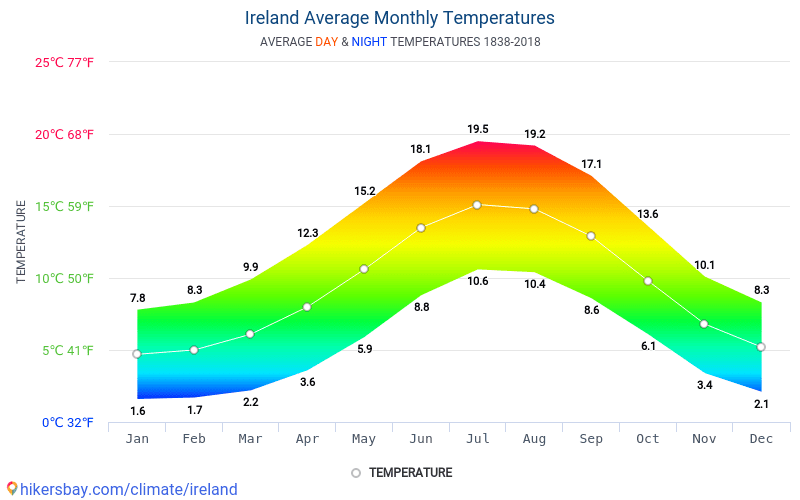 Ireland - Average Monthly temperatures and weather 1838 - 2018 Average temperature in Ireland over the years. Average Weather in Ireland.