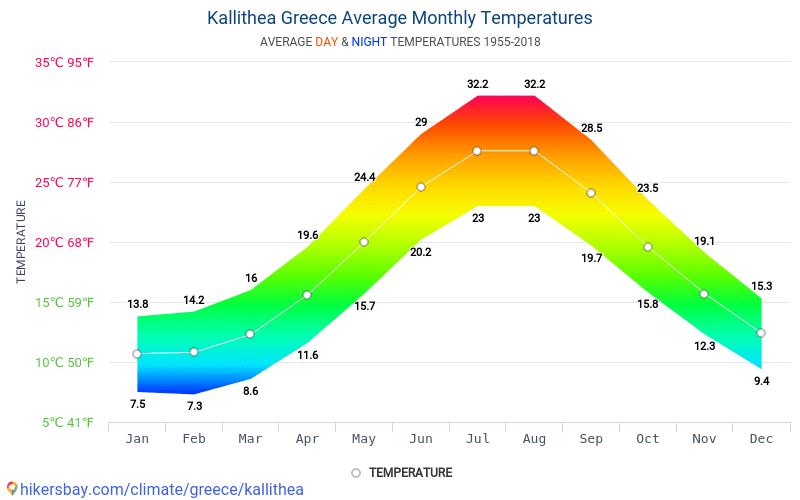Kallithea - Météo et températures moyennes mensuelles 1955 - 2018 Température moyenne en Kallithea au fil des ans. Conditions météorologiques moyennes en Kallithea, Grèce.